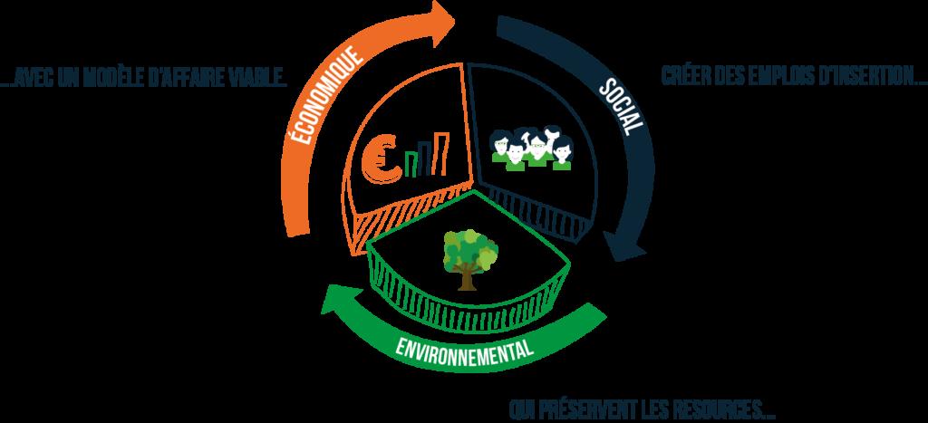 Les 3 piliers de l'engagement écosolidaire